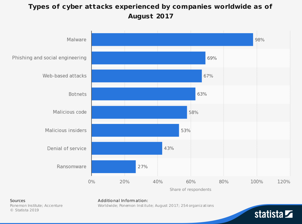 Cryptshare-Statista-Cyber-crime-attacks-experienced-by-companies-worldwide-2017