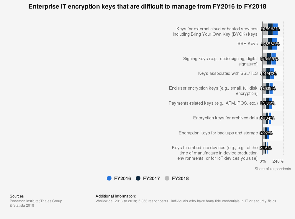 Cryptshare-Statista-Difficult_to_manage_enterprise_it_encryption_keys