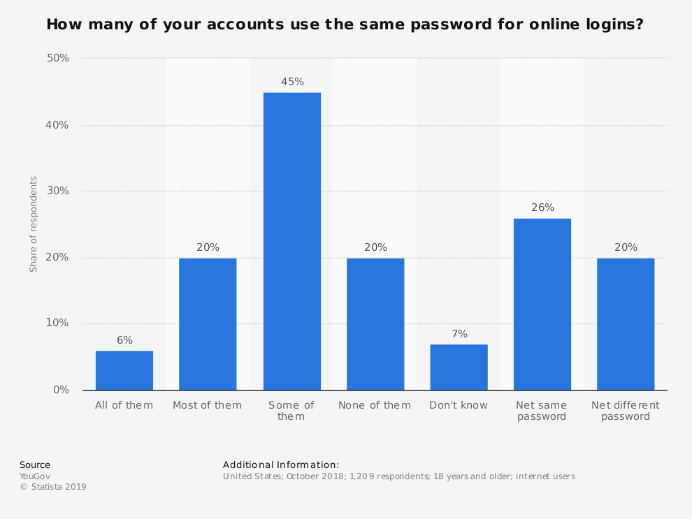 Cryptshare-Statista-US_internet_users_using_the_same_password_across_accounts_2018