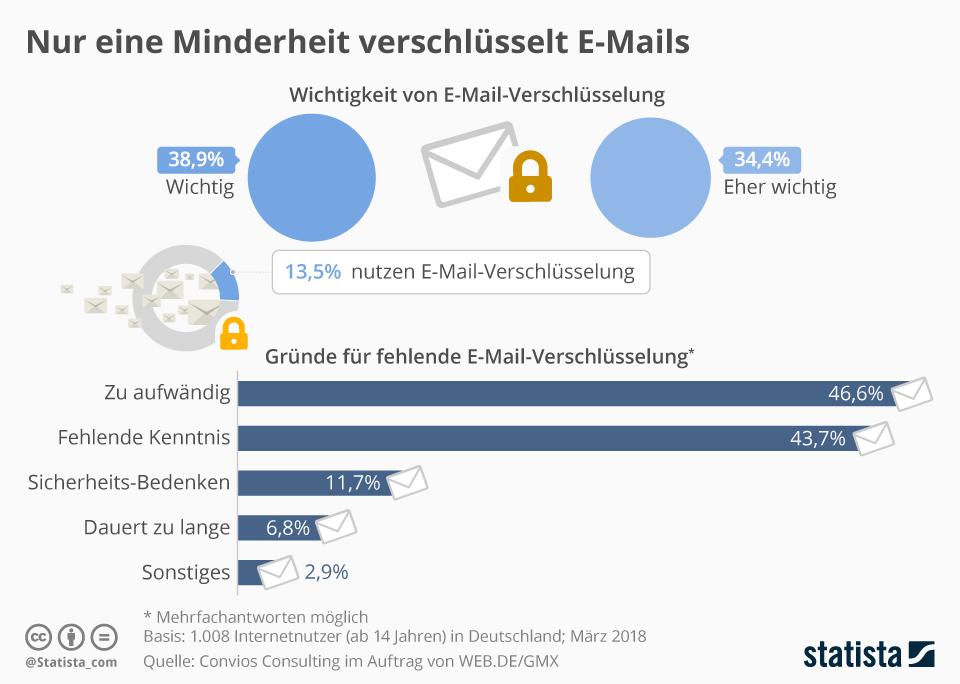 Nur wenige verschlüsseln E-Mails