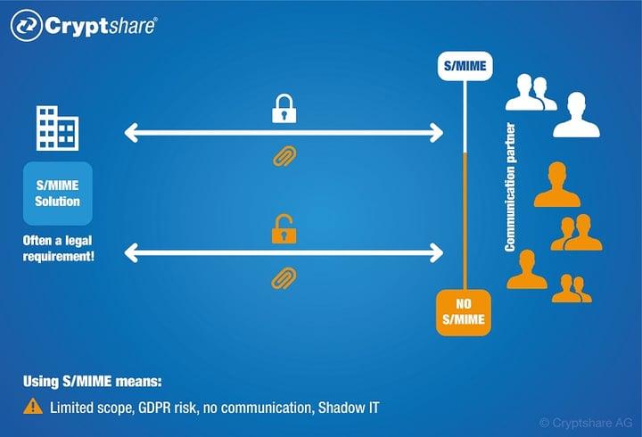 Sichere E-Mails müssen über S/MIME und PGP hinausgehen
