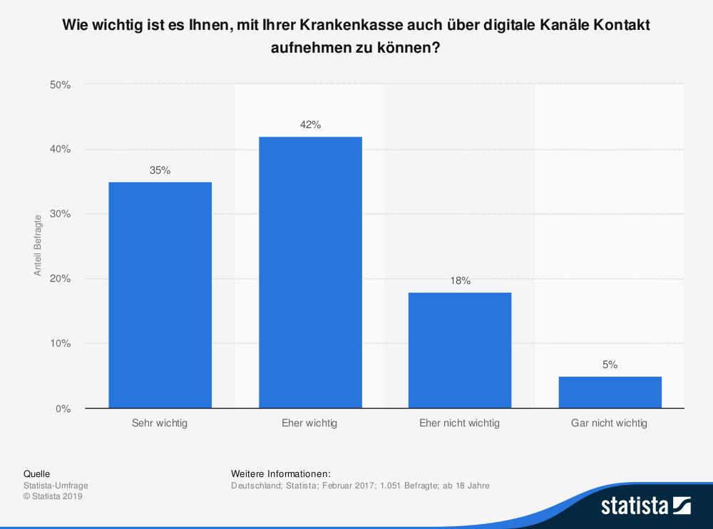 Digitale Kommunikation auf dem Vormarsch: Eine breite Mehrheit der Menschen möchte über digitale Kanäle in Kontakt treten können.