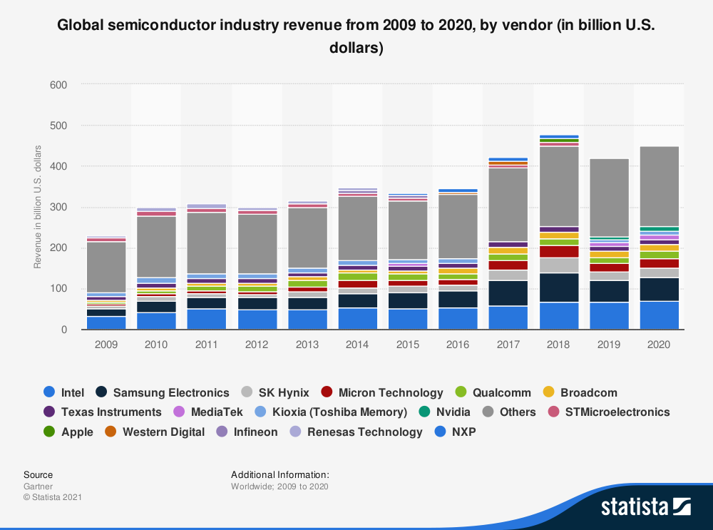 Market dominance in IT hardware exemplified: Asian and US vendors for semiconductors.
