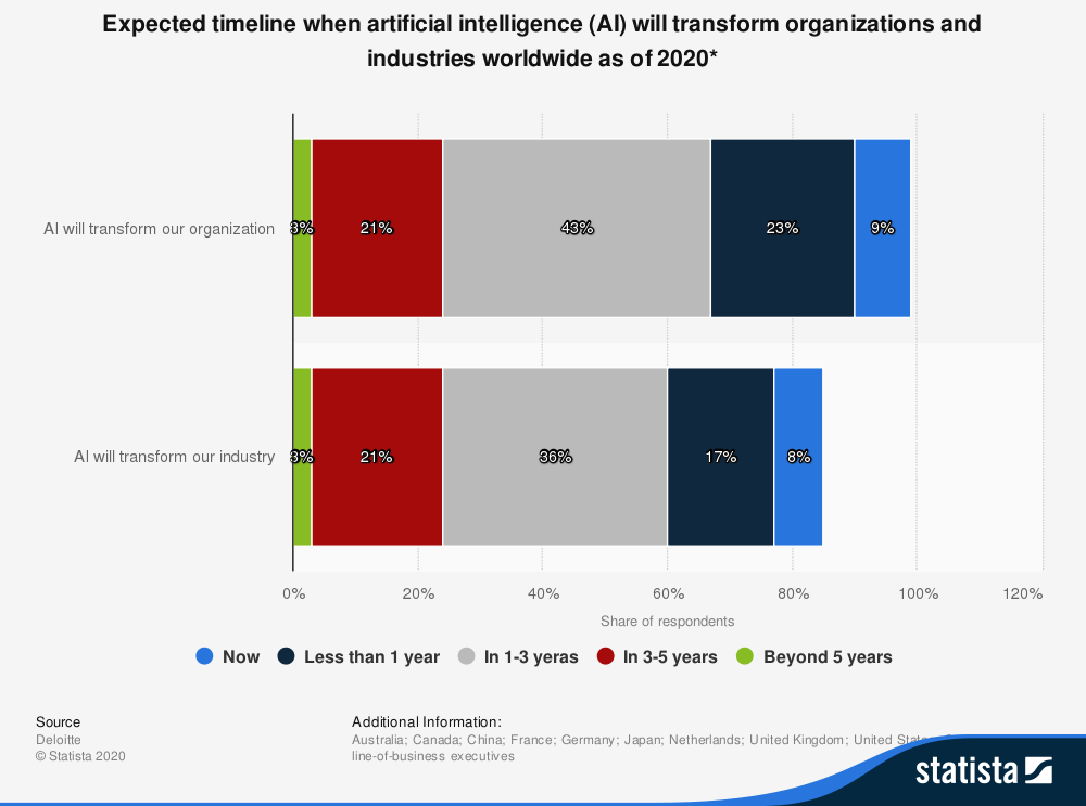 AI is well on its way to transform organisations and industries worldwide.
