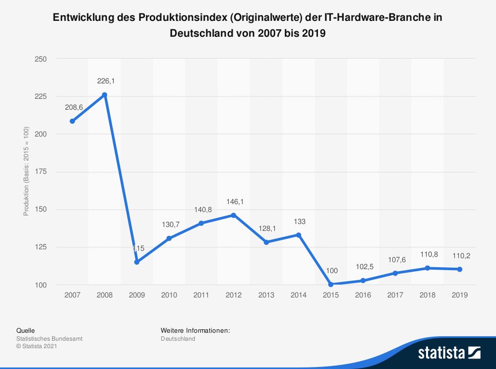 Deutschlands IT-Hardware-Branche: Produktionsindex der letzten Jahre ohne nennenswerten Anstieg.