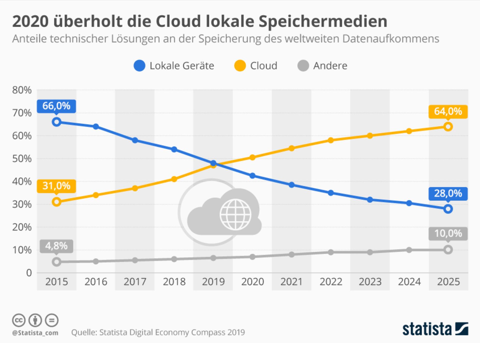 Immer mehr Daten werden nicht länger lokal gespeichert, sondern gehen in die Cloud - und somit zumeist in den amerikanischen Einflussbereich.