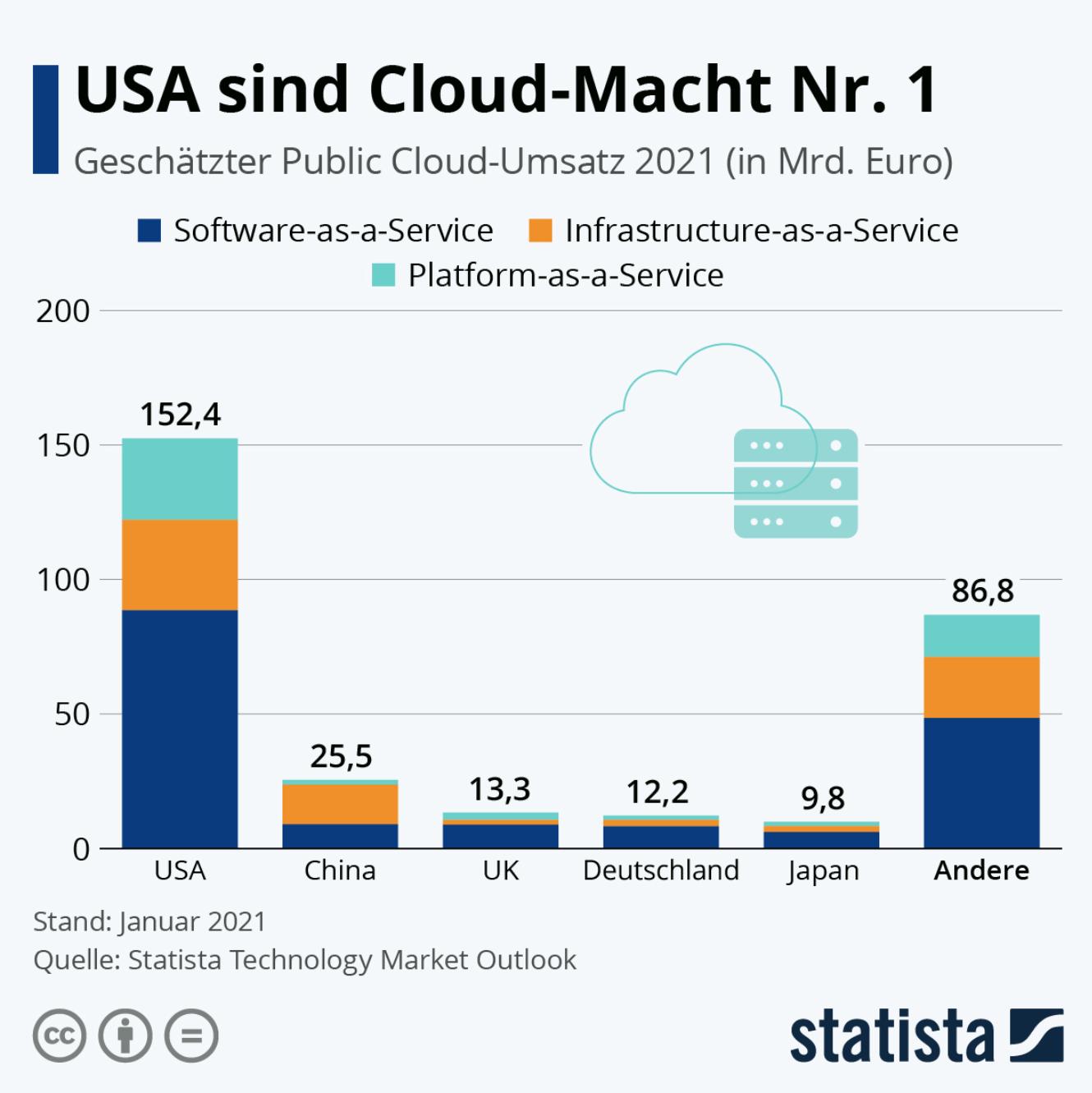 Unangefochten an erster Stelle: Die USA dominieren den Cloud-Markt.