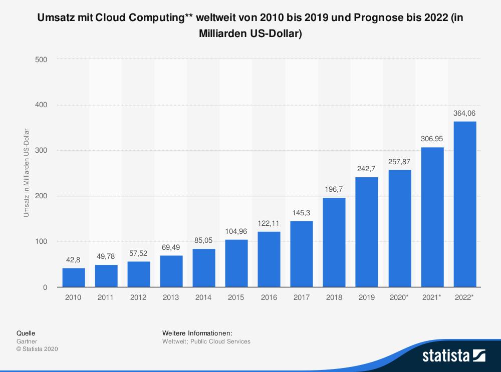 Profitables Geschäft für Unternehmen, lukrative Steuereinnahmen für den Staat: Cloud Computing