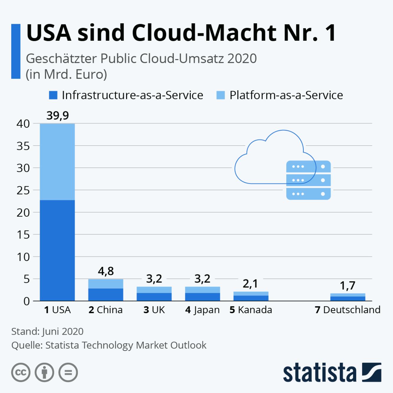 """In Zeiten von Cloud Computing und der Vernetzung unterschiedlichster Systeme gibt es bei vielen europäischen Unternehmen Datenströme in die USA, wo die internationalen Marktführer der Branche, die """"Big Player"""", ansässig sind.   Mit Abstand vorn: US-Anbieter machten auch im Jahr 2020 mit der Public Cloud den meisten Umsatz."""