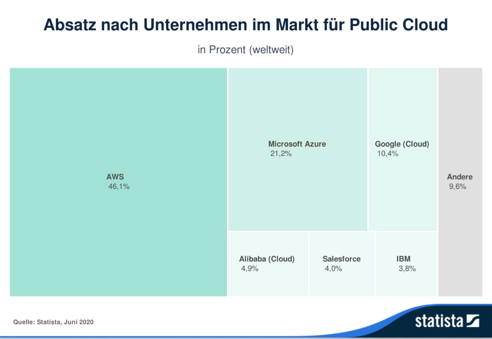 Enorme Abhängigkeit bei der Public Cloud: Die drei größten US-Anbieter alleine machen über drei Viertel des Absatzes weltweit aus.