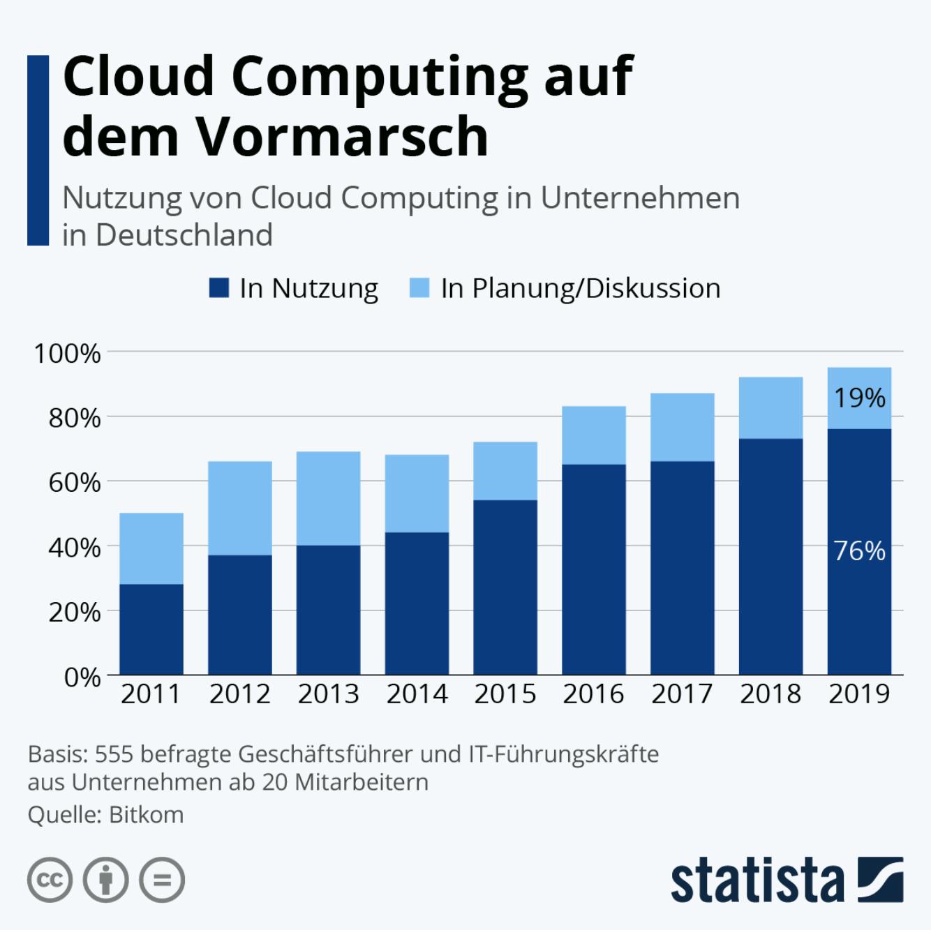 Bei fast allen befragten deutschen Unternehmen ist Cloud Computing bereits im Einsatz oder geplant.