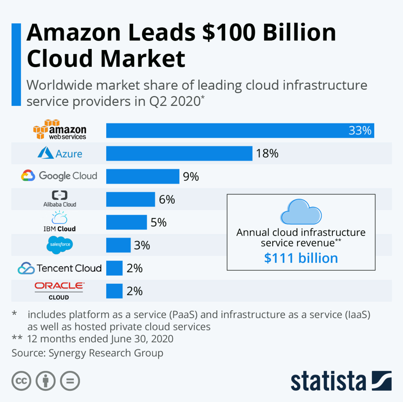 Dominating the cloud market worldwide: US service providers.