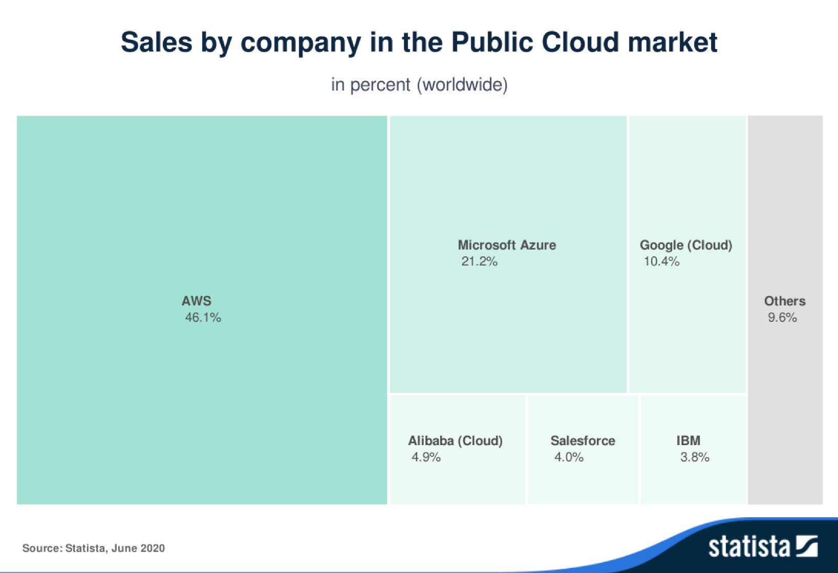 High dependency in the public cloud: The three biggest US providers alone constitute over three quarters of sales worldwide.