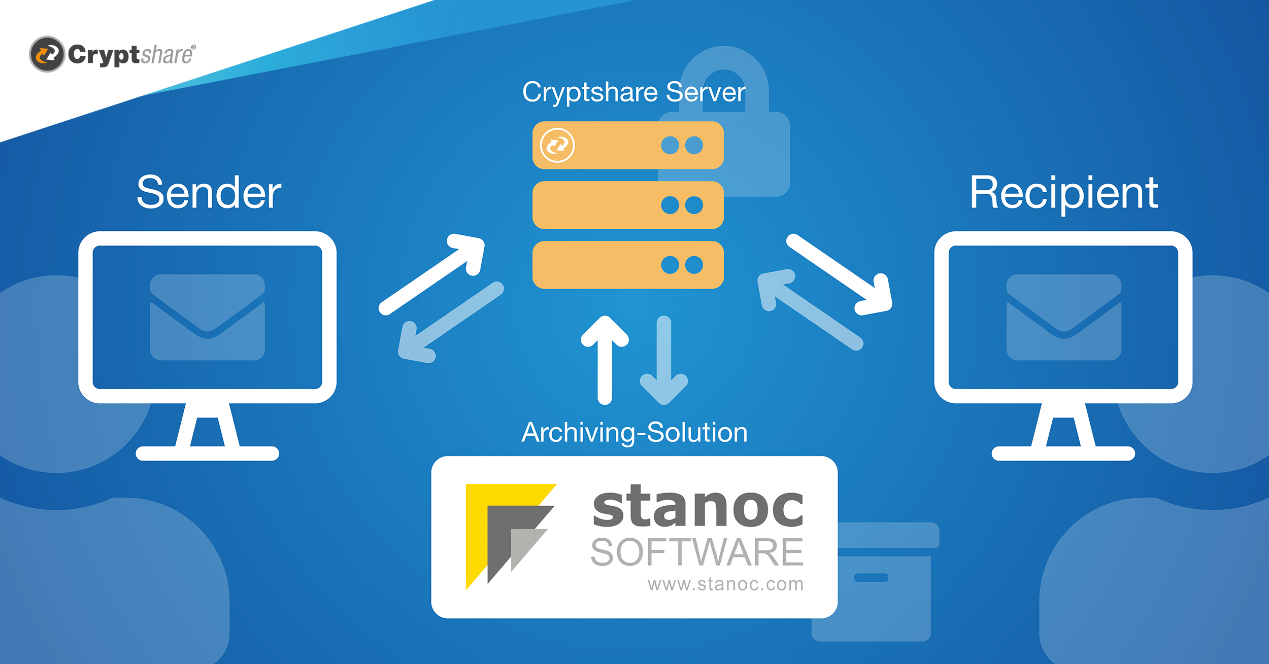 Cryptshare + stanoc = Secure messages and data in transit as well as auditable and legally compliant archiving.